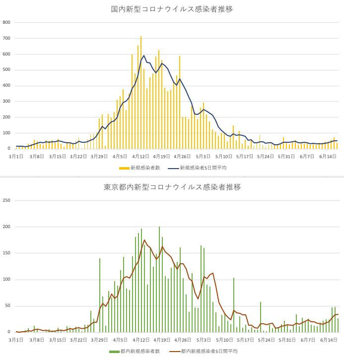 コロナ グラフ 感染 者 数